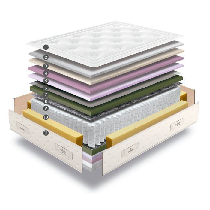 Núcleo y capas de acolchado de un colchón de muelles de Sonpura